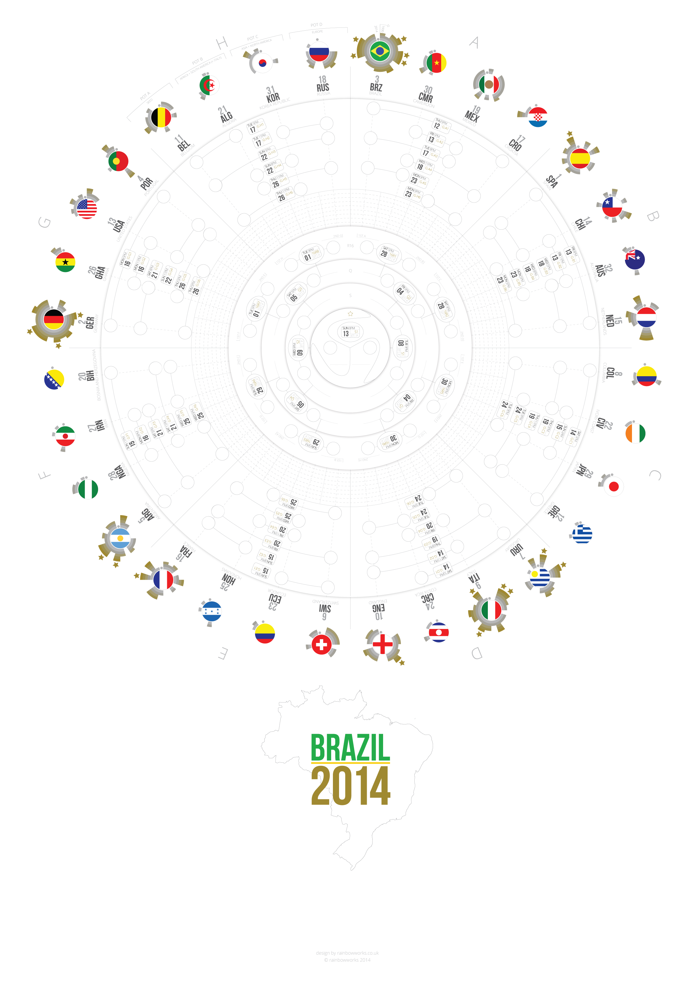 A wall chart for the 2014 FIFA World Cup Championship in Brazil, with flags, fixtures, group tables and concise tournament history summary for each country.