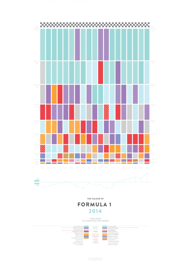 'The Colour Of Formula One' print is a visualisation to summarise the 2014 Formula One World Championship - a defining and record breaking season for the Mercedes team