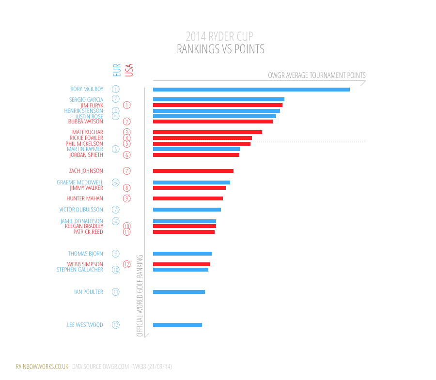 2014 Ryder Cup chart showing Ryder Cup player world ranking against average tournament ranking points..