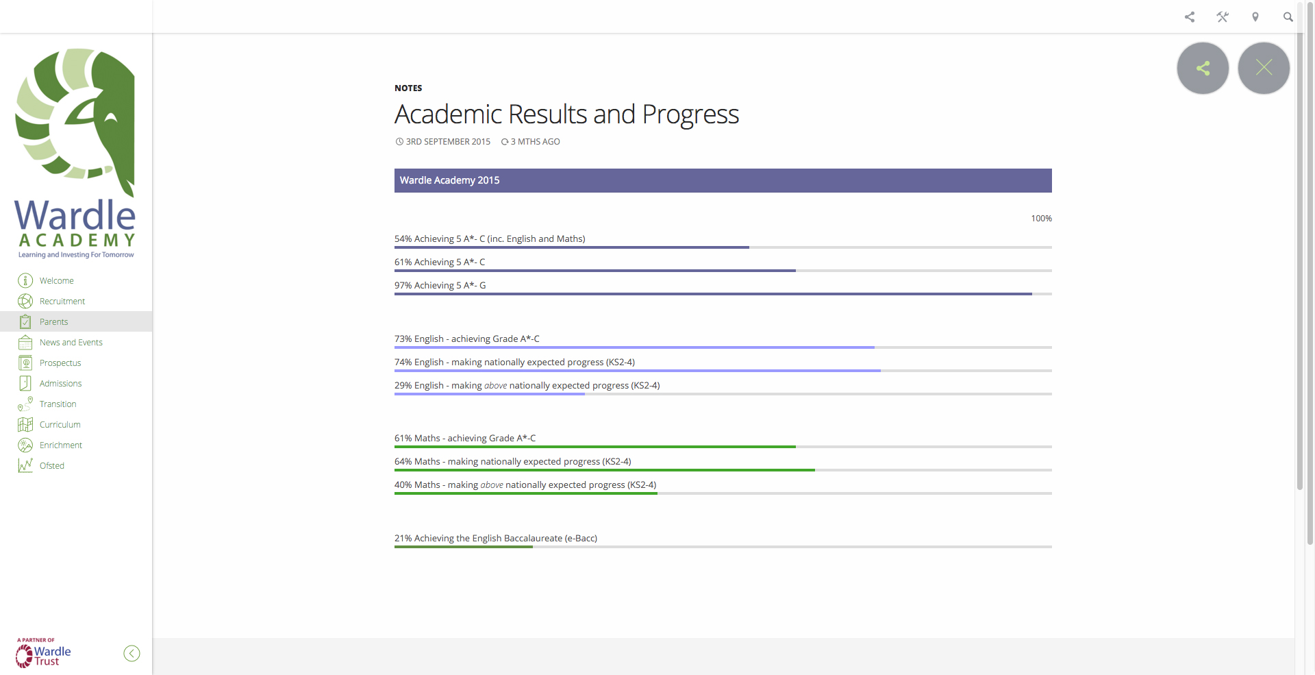 High School Website Design Assessment results